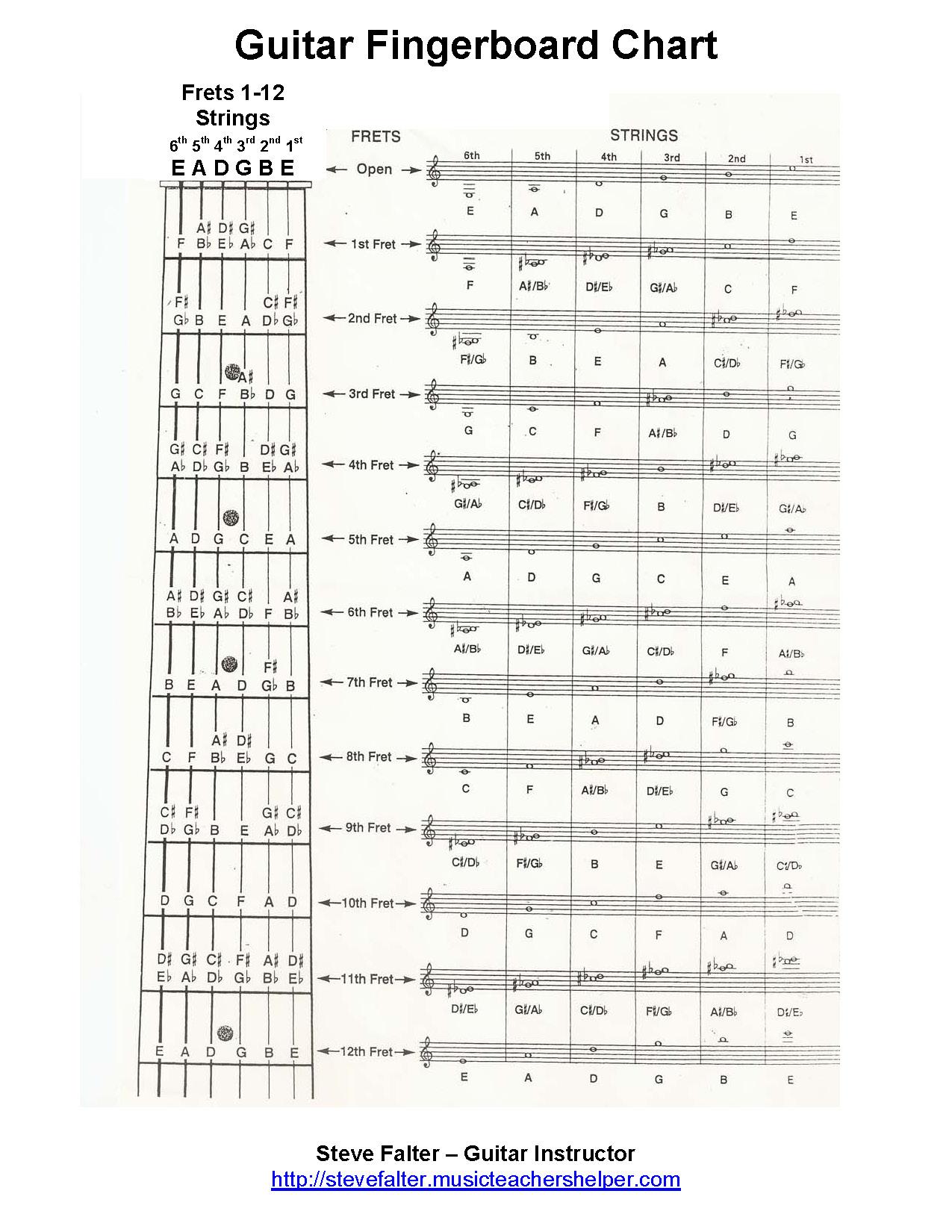 Capo chords